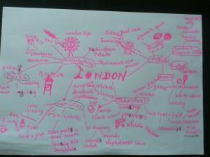 Tak się ucz słówek: mapy myśli / mind maps