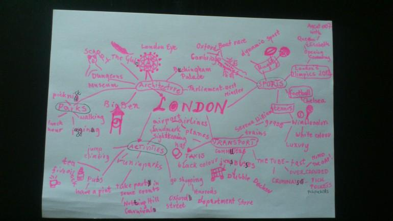 mapa myśli angielski